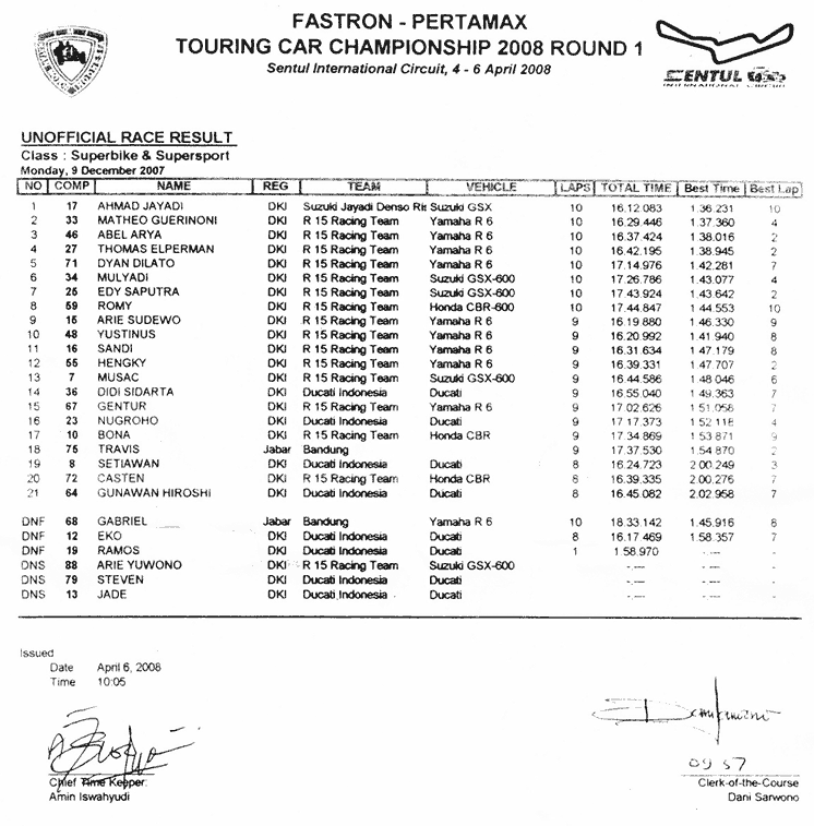 Race Result